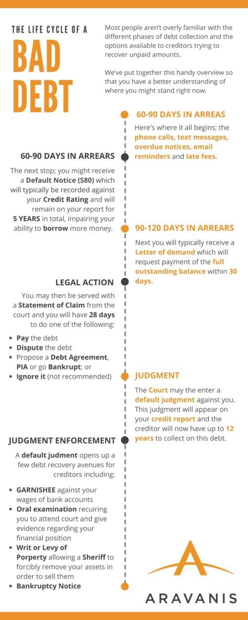 Garnishee Order_bad debt cycle